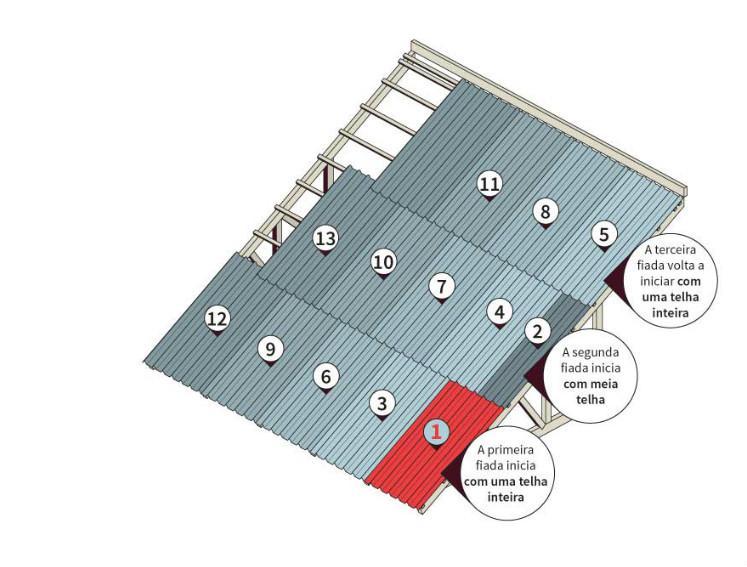 Ilustração Ensinando o sequenciamento correto de telhas