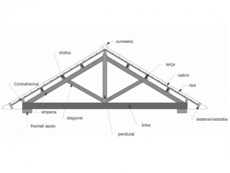 Imagem com partes de um telhado