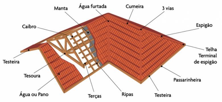 Partes de um telhado